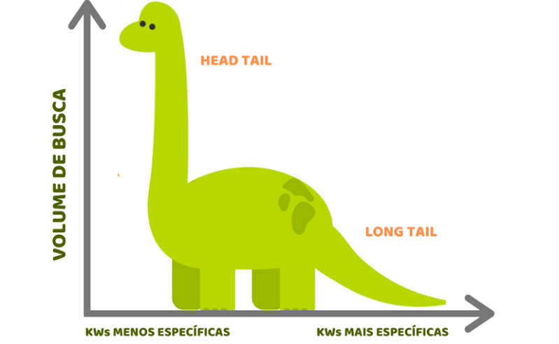 Gráfico Long Tail e volume de busca